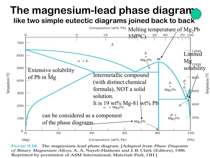 Ppt the copper zinc phase diagram terminal and intermediate solid the magnesium lead phase diagram like two simple eutectic diagrams ccuart Image collections