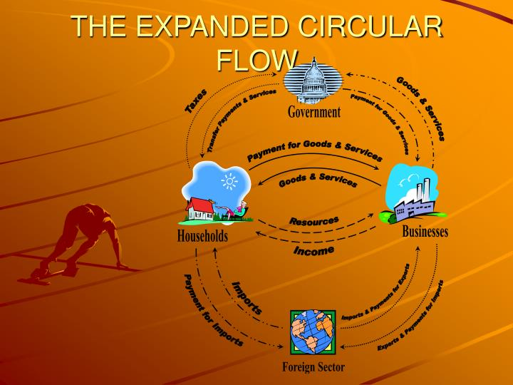 THE EXPANDED CIRCULAR FLOW