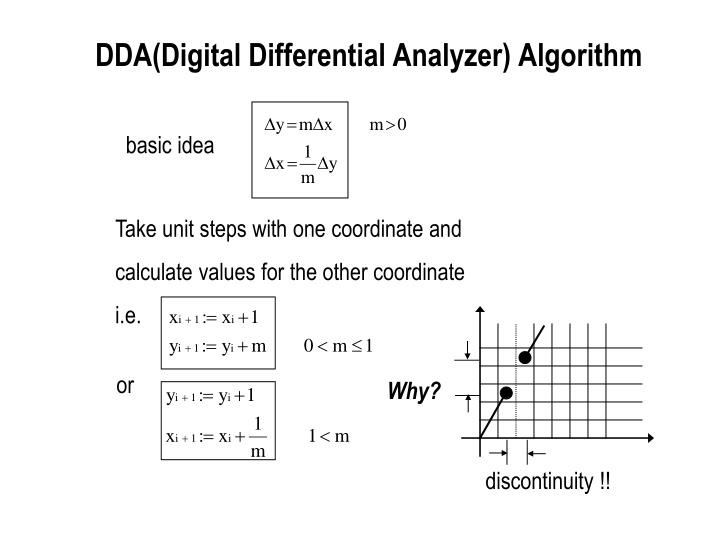 DDA(Digital Differential Analyzer) Algorithm