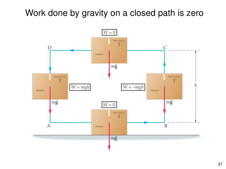 Work done by gravity on a closed path is zero
