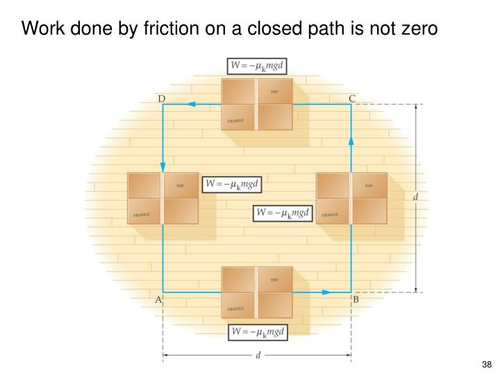 Work done by friction on a closed path is not zero