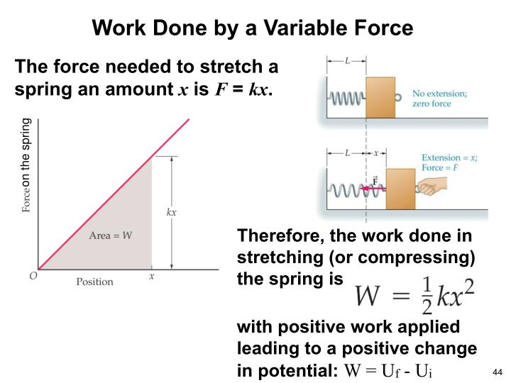 Therefore, the work done in stretching (or compressing) the spring is