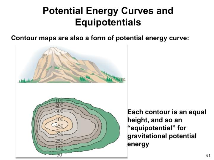 Potential Energy Curves and Equipotentials