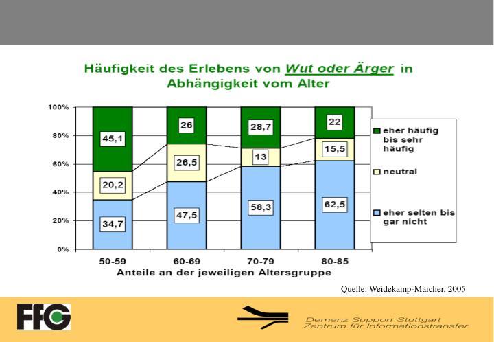 Quelle: Weidekamp-Maicher, 2005