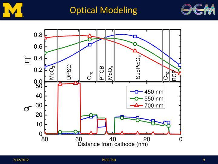 Optical Modeling