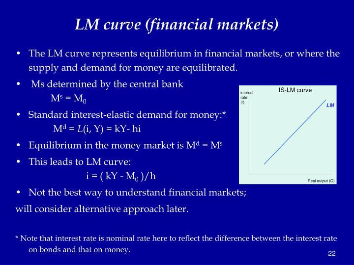 LM curve (financial markets)
