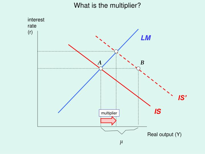 What is the multiplier?