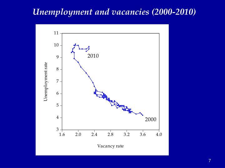 Unemployment and vacancies (2000-2010)