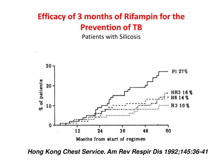 Efficacy of 3 months of Rifampin for the Prevention of TB