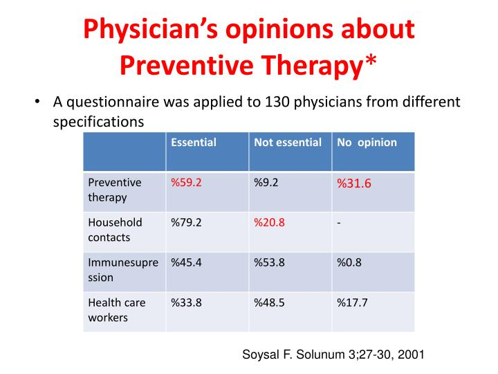 Physician's opinions about Preventive Therapy