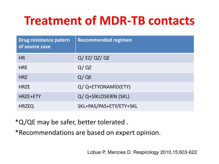 Treatment of MDR-TB contacts