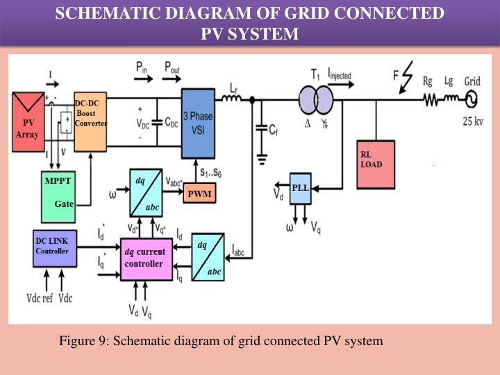 PPT - FAULT YSIS ON MAXIMUM POINT POWER TRACKING BASED GRID ... Pv Schematic Diagram on rc diagram, photovoltaic diagram, phase diagram, pi diagram, how solar panels work diagram, ac diagram, wind diagram, pmt diagram, t-s diagram, ro diagram, hydro diagram, pt diagram, ph diagram, ad diagram, tv diagram, mo diagram, pq diagram, pc diagram, ar diagram, wiring diagram,
