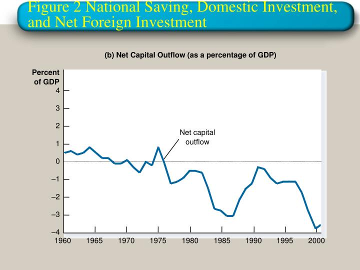explain the relationship among savings investment and net capital outflow Relationship among savings, investment, and net capital outflow 1 explain the relationship among savings, investment, and net capital outflow.