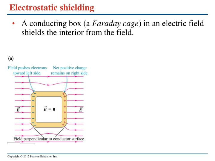 Electrostatic shielding