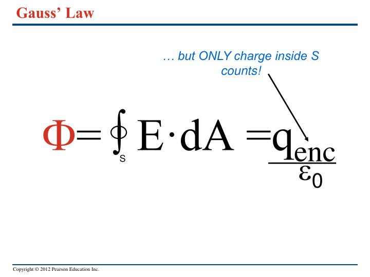 Gauss' Law