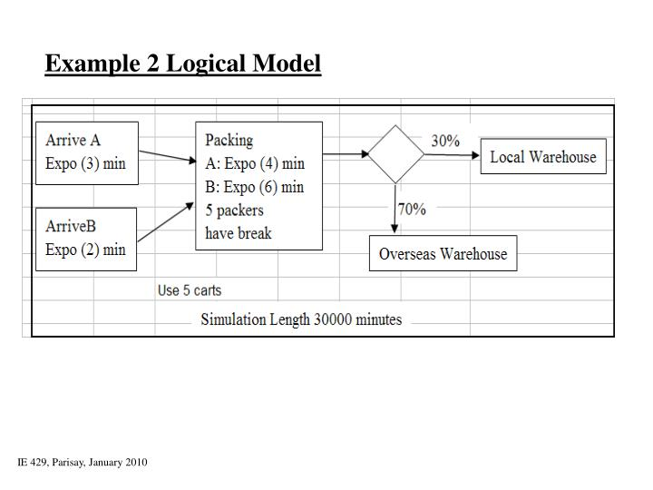 Example 2 Logical Model
