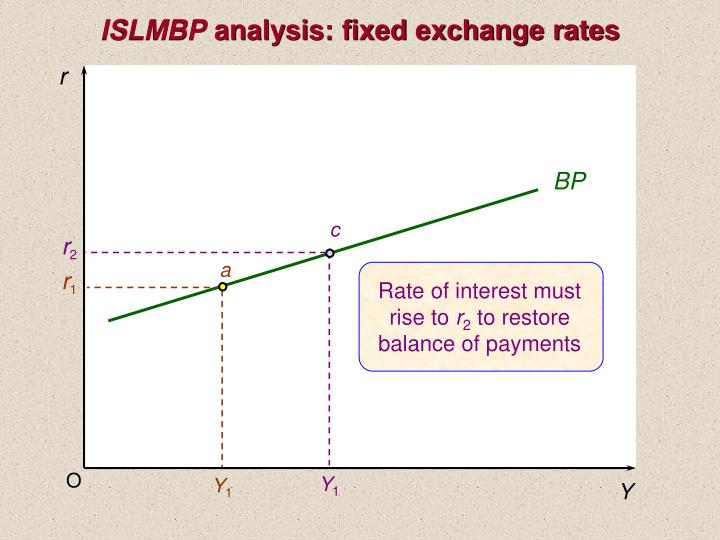 exchange rate and balance of payments 397 chapter 20 exchange rates, balance of payments, and international debt chapter in a nutshell along with the flows of goods and services being traded between countries, there are corresponding flows of.