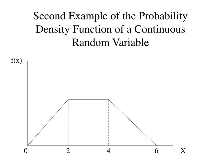 Second Example of the Probability Density Function of a Continuous Random Variable
