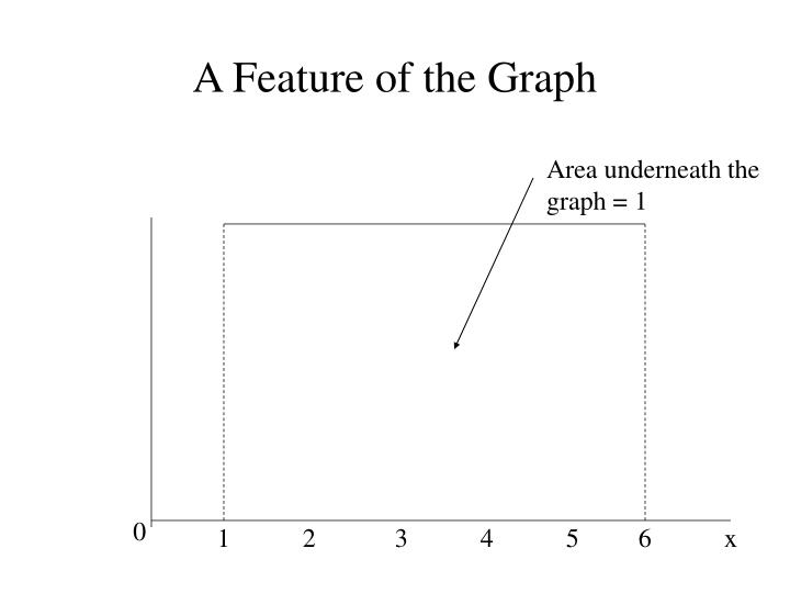 A Feature of the Graph