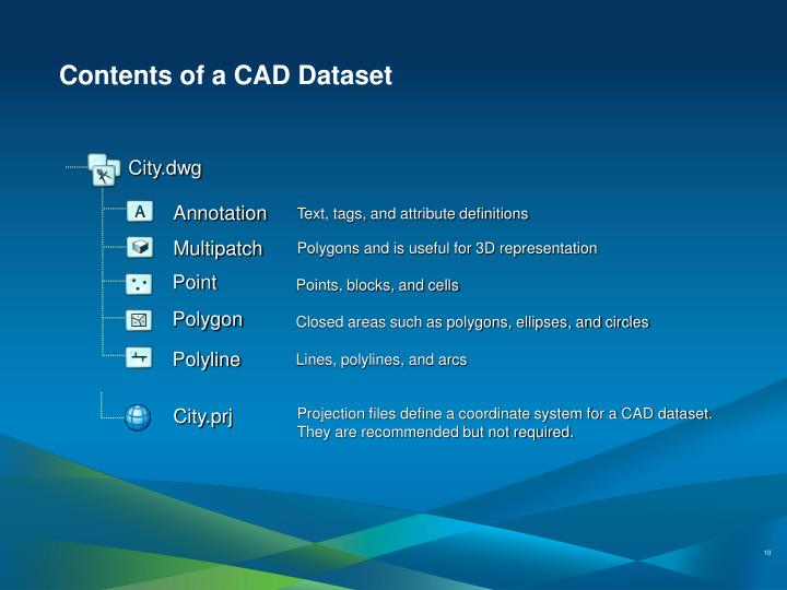 Contents of a CAD Dataset