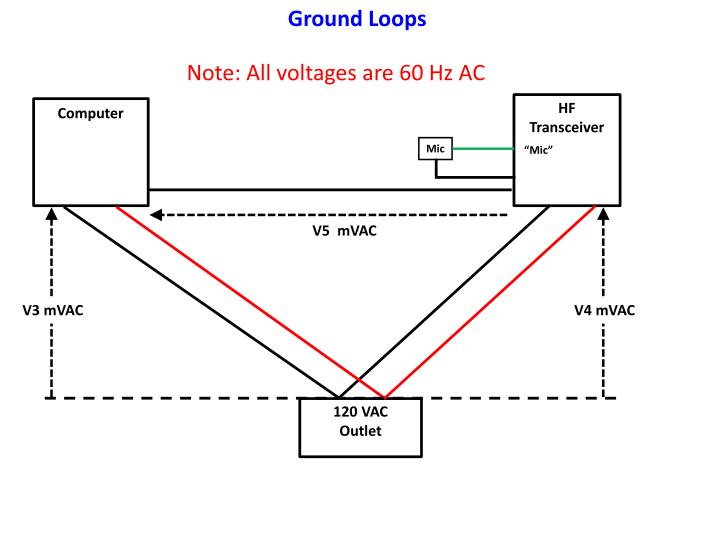 Ground Loops