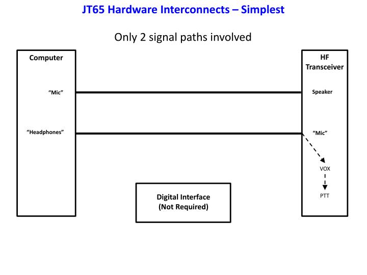 JT65 Hardware Interconnects