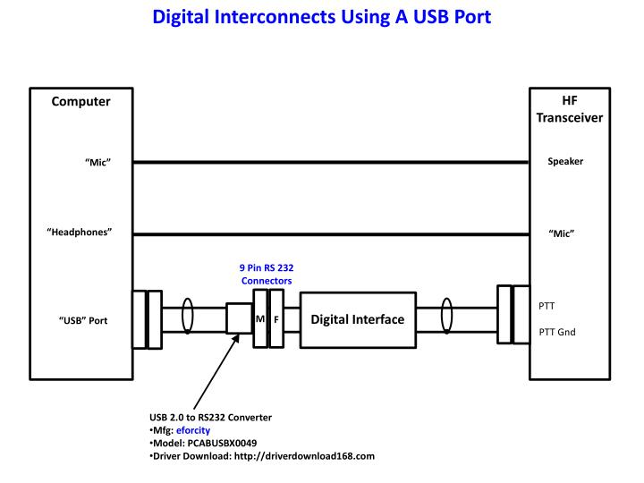 Digital Interconnects Using A USB Port