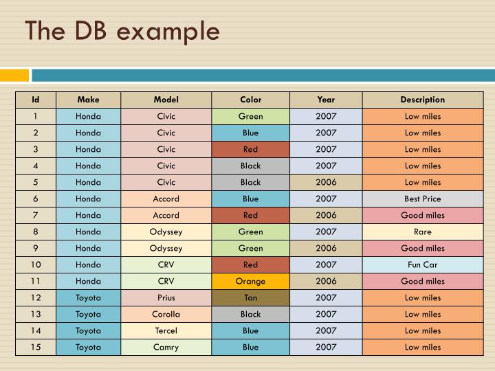 The DB example