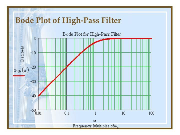 Bode Plot of High-Pass Filter