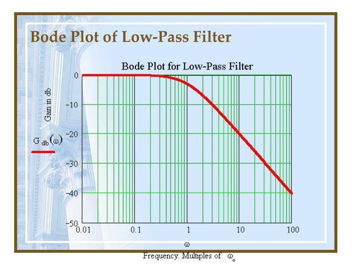 Bode Plot of Low-Pass Filter