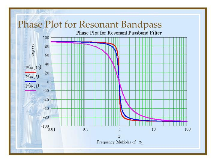 Phase Plot for Resonant