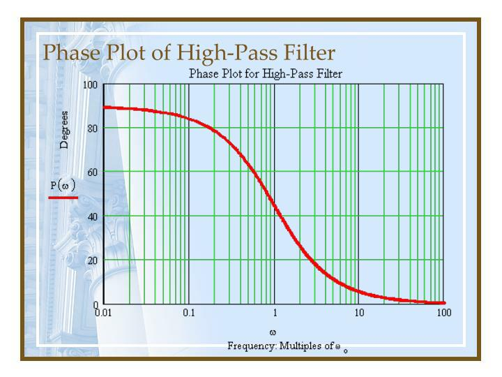 Phase Plot of High-Pass Filter