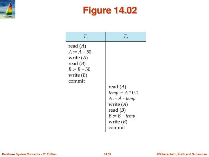 Figure 14.02