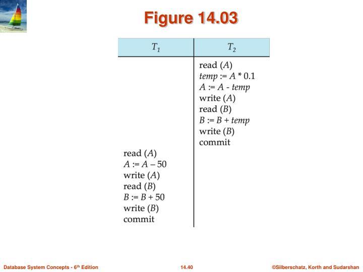 Figure 14.03