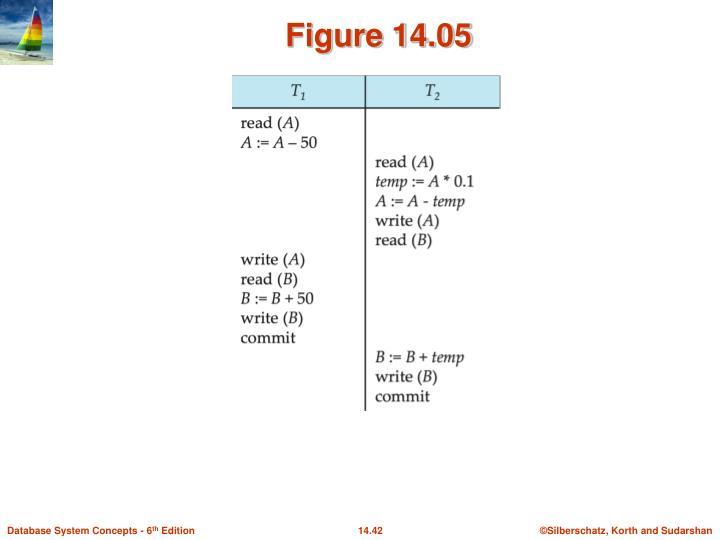 Figure 14.05