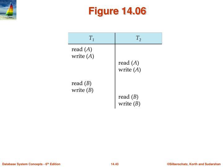 Figure 14.06