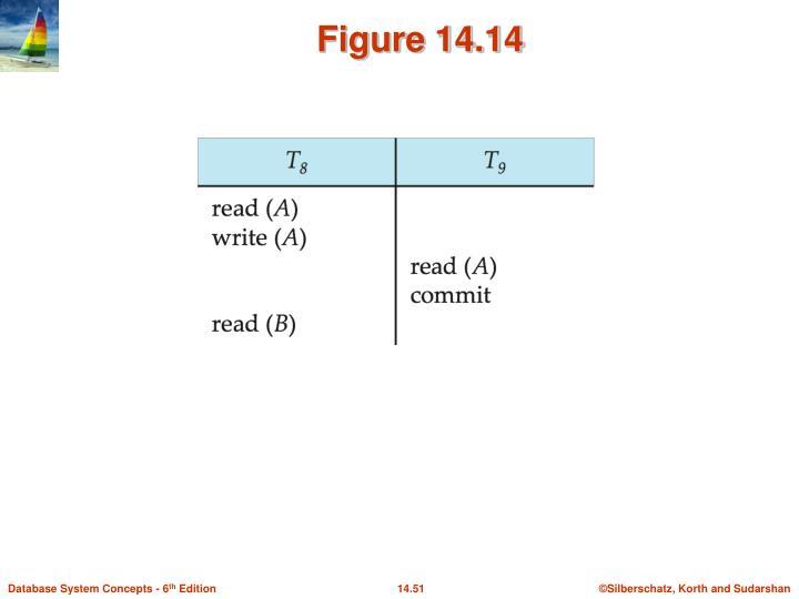 Figure 14.14