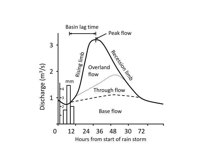 Basin lag time