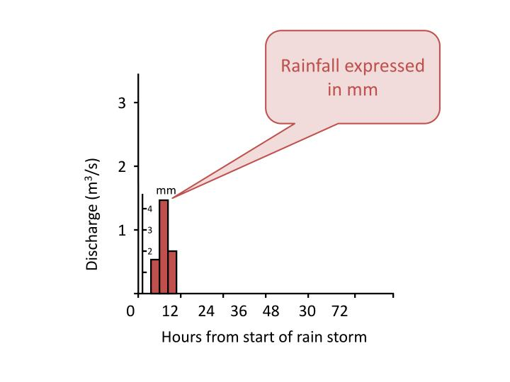 Rainfall expressed in mm