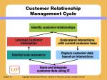 customer relationship management cycle