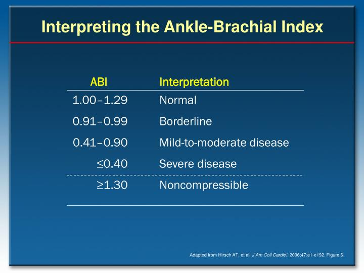 Interpreting the Ankle-Brachial Index