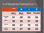 of students proficient or