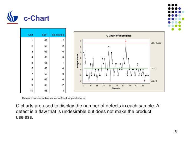 C Charts Are Used To Display The Number Of Defects In Each Sample A Defect Is Flaw That Undesirable But Does Not Make Product Useless