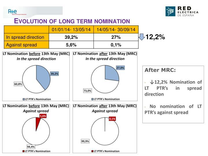 Evolution of long term nomination