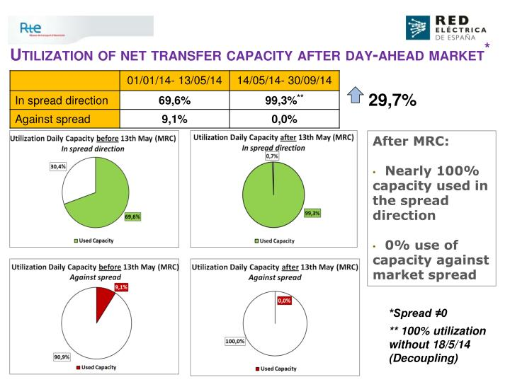 Utilization of net transfer capacity after day ahead market