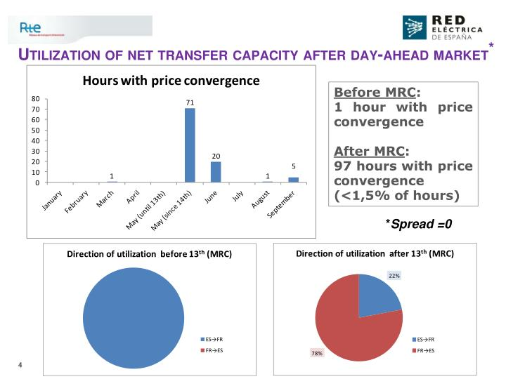 Utilization of net transfer capacity after day-ahead market