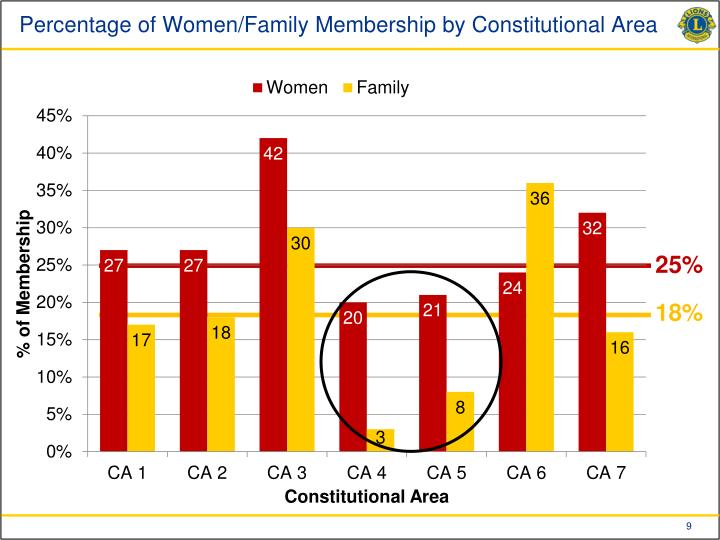 Percentage of Women/Family Membership by Constitutional Area