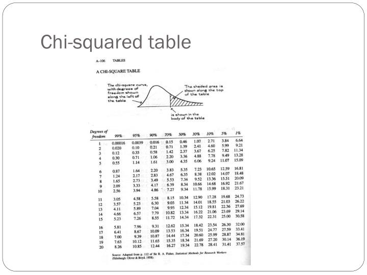 Chi-squared table