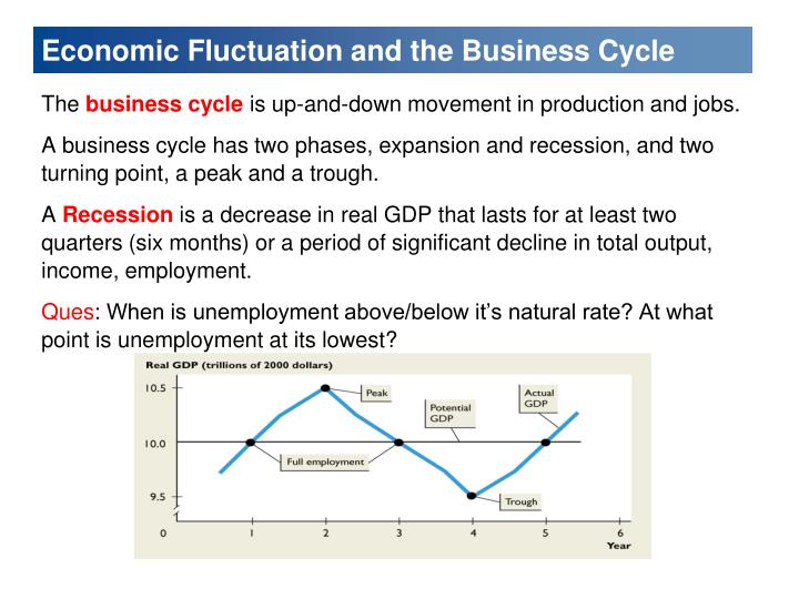 economic fluctuation and the business cycle n.