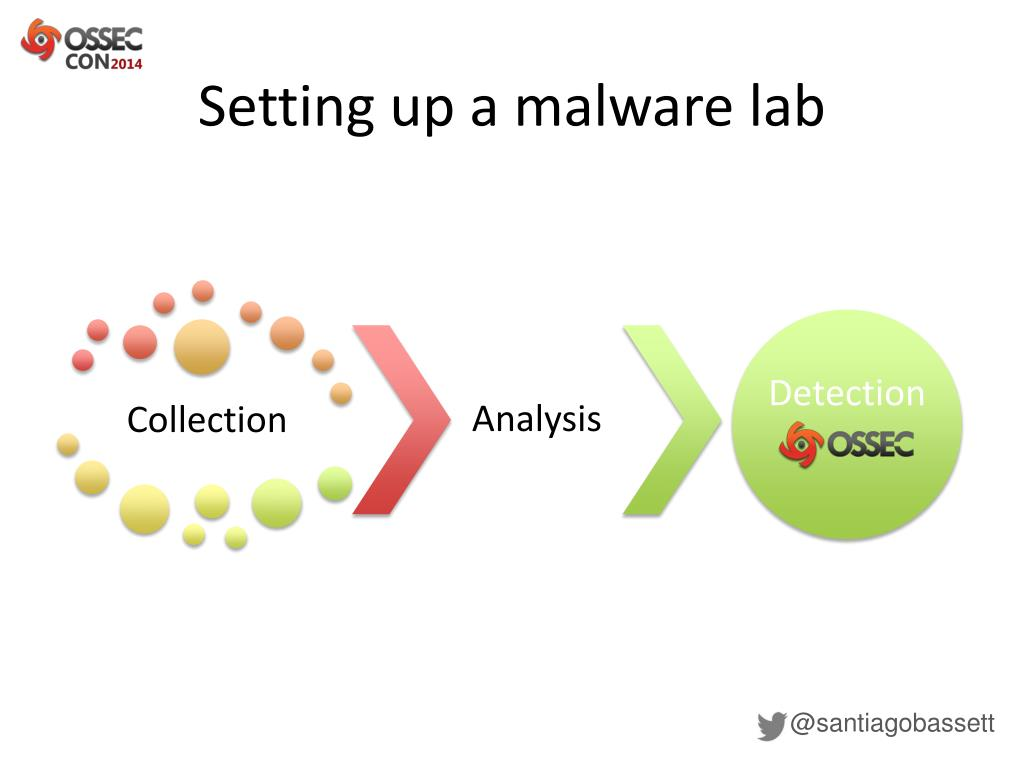PPT - Malware detection with OSSEC PowerPoint Presentation - ID:5581705